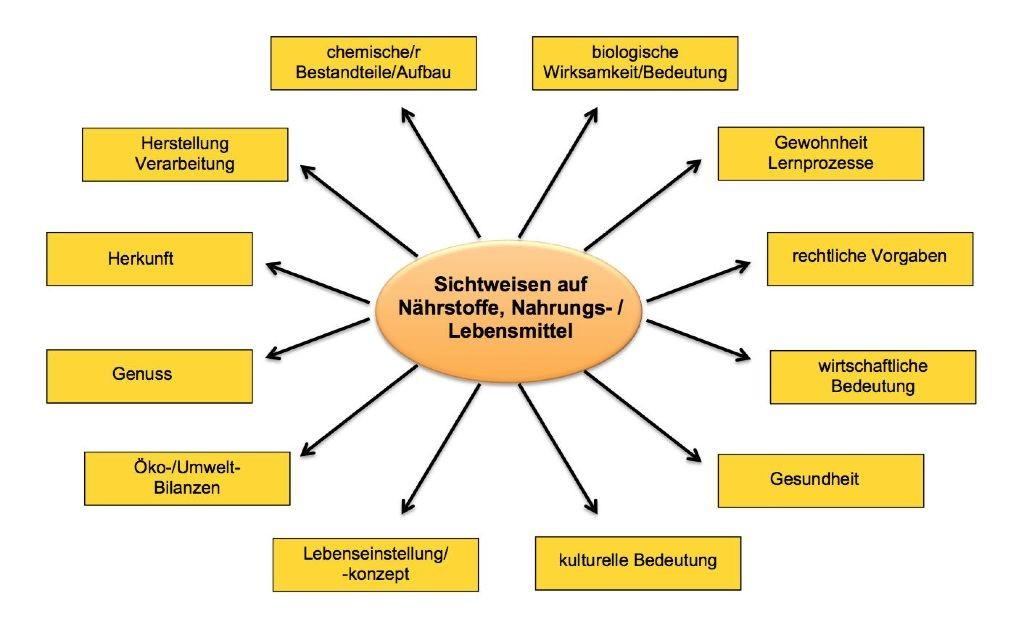 Abb. L_2-6 Sichtweisen auf Nährstoffe, Nahrungs- und Lebensmittel