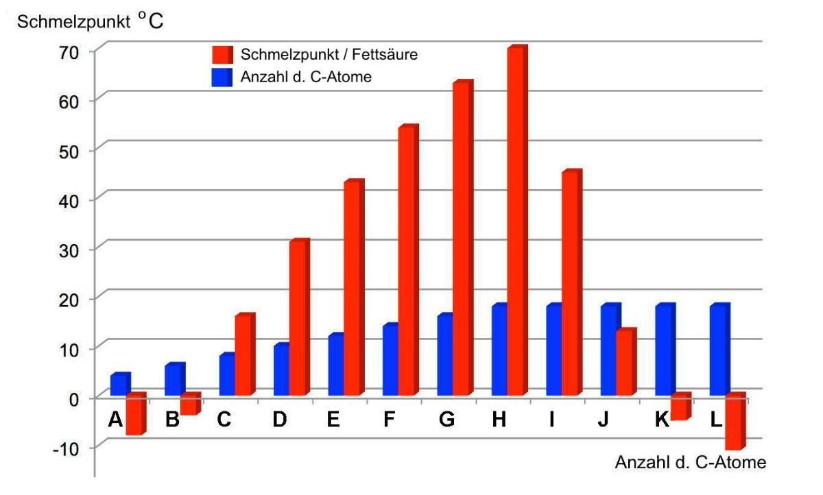 AB 1_2.2-9 Schmelzpunkt_Fettsaeuren