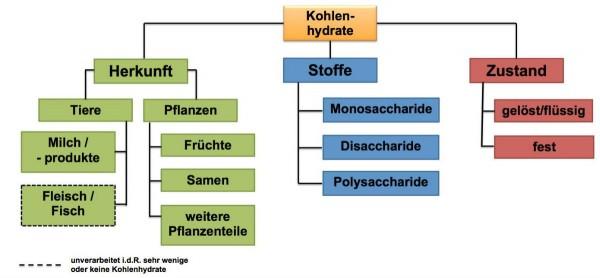 L_2.1-3Einteilung_Kohelnhydrate_neu