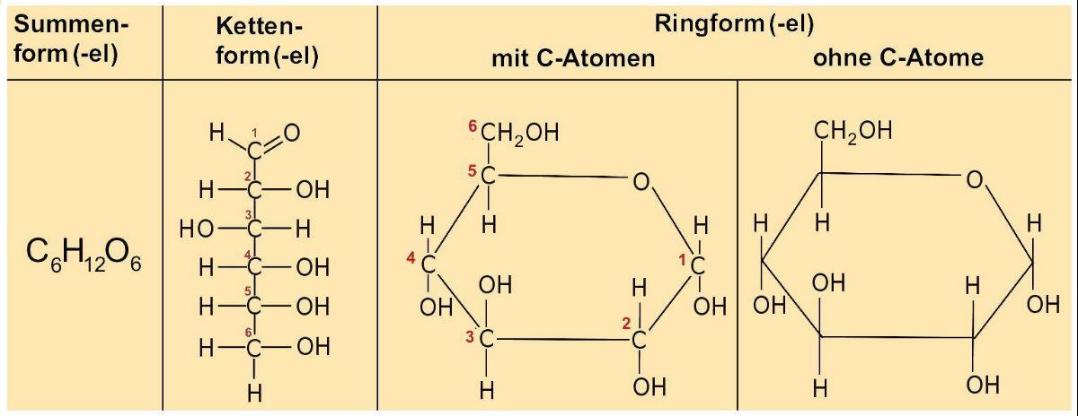AB 1_2.1 Kohlenhydrate - etwas genauer betrachtet