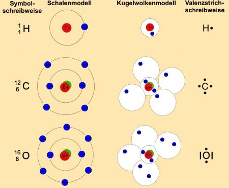 korr3_80_EA_1-2 Atome_Elemente_neu_2_Farbe